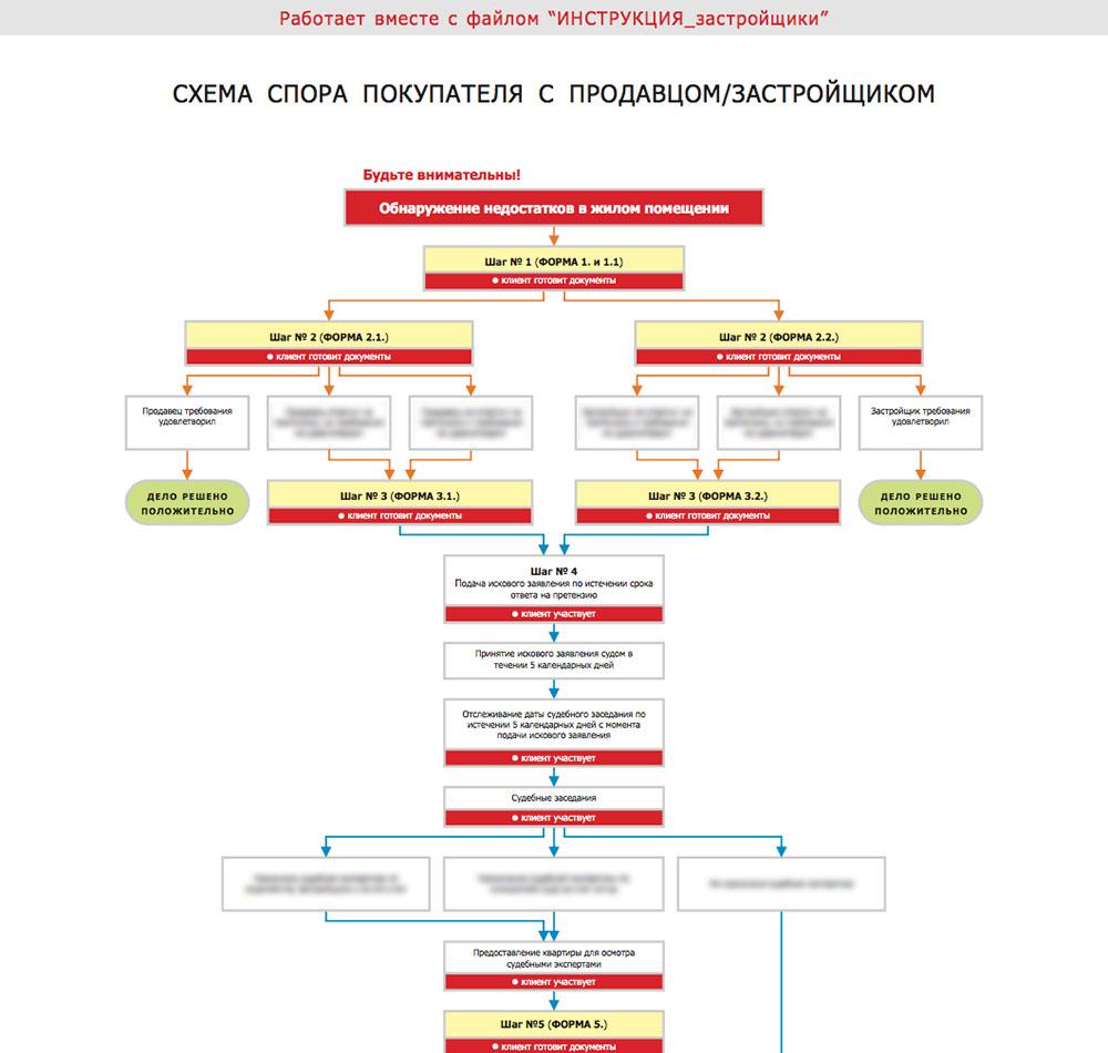 Схема по спору с застройщиком